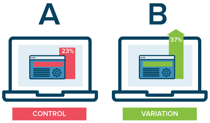 A/B Test. Obtain better information to improve your website.